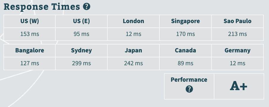 tempo risposta server recensione siteground