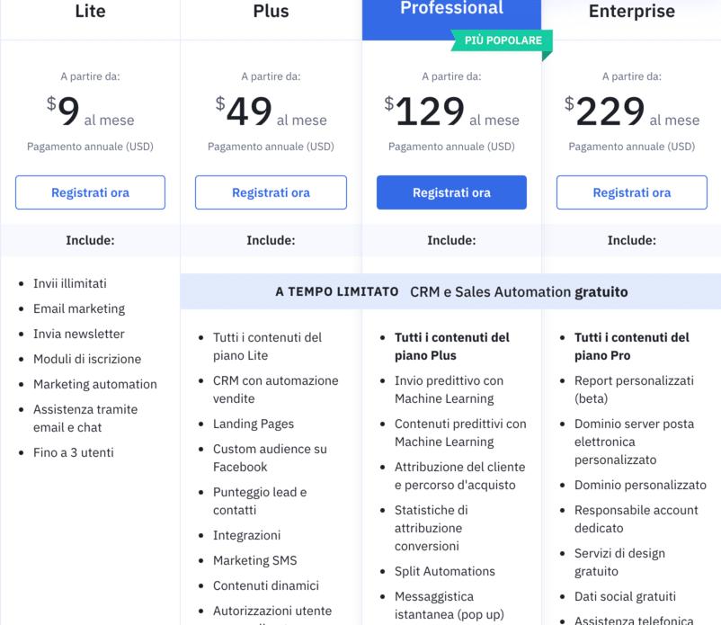 activecampaign-migliori-strumenti-email-marketing